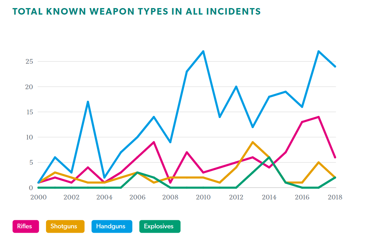 Toal known weapon types in all incidents