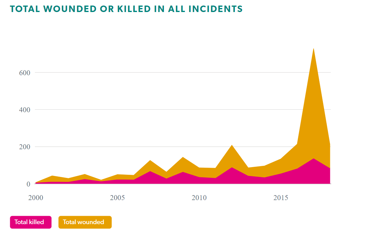 Total wounded or killed in all incidents